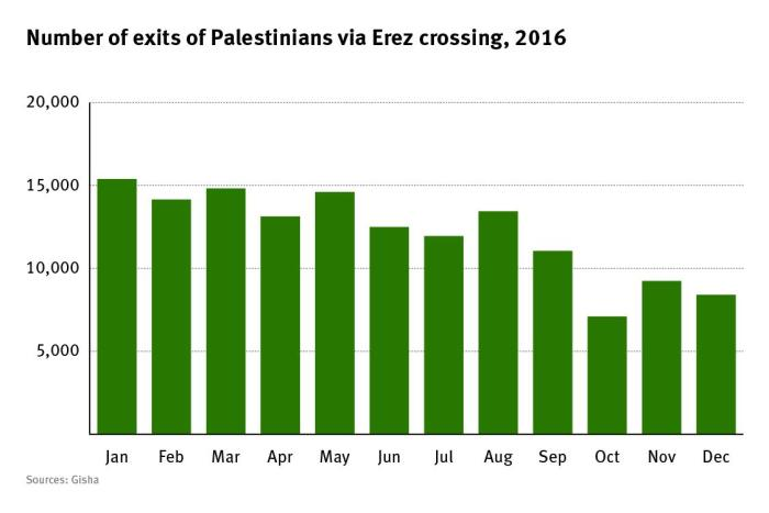 Graph of the number of exits of Palestinians via Erez crossing, 2016