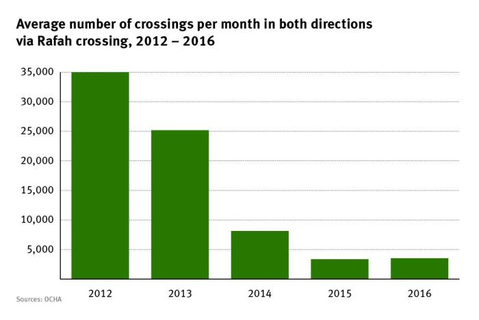 Graph of the average number of crossings per month in both directions via Rafah crossing, 2012-2016