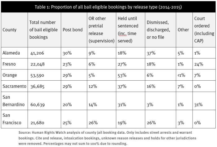 Table 1: Proportion of all bail eligible bookings by release type (2014-2015)
