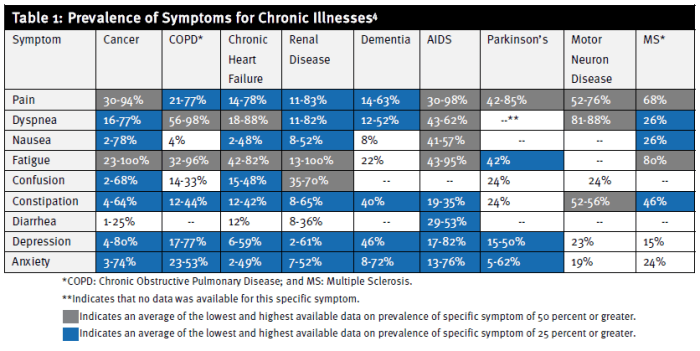 Table 1: Prevalence of Symptoms of Chronic Illnesses