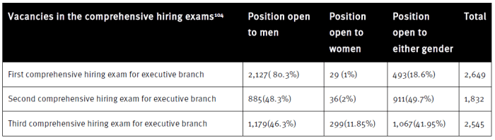Table: Vacancies in the comprehensive hiring exams