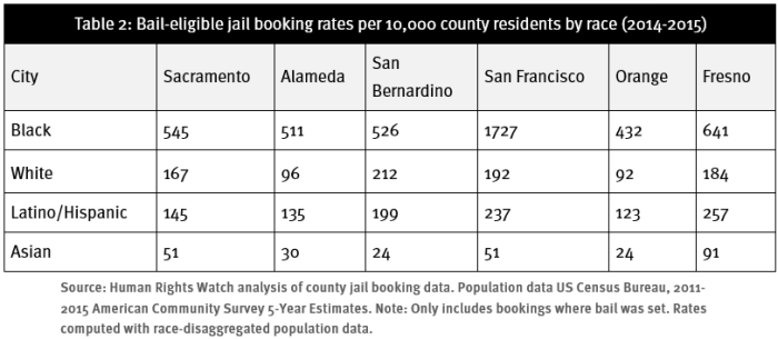 Table 2: Bail-eligible jail booking rates per 10,000 county residents by race (2014-2015)
