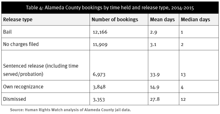 Table 4: Alameda County bookings by time held and release type, 2014-2015