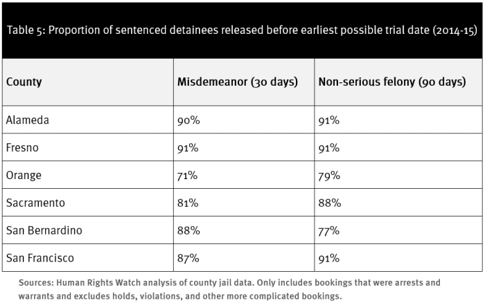 Table 5: Proportion of sentenced detainees released before earliest possible trial date (2014-15)