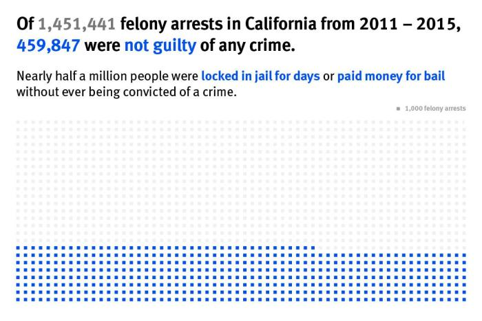 Felony arrests in California from 2011-2015.