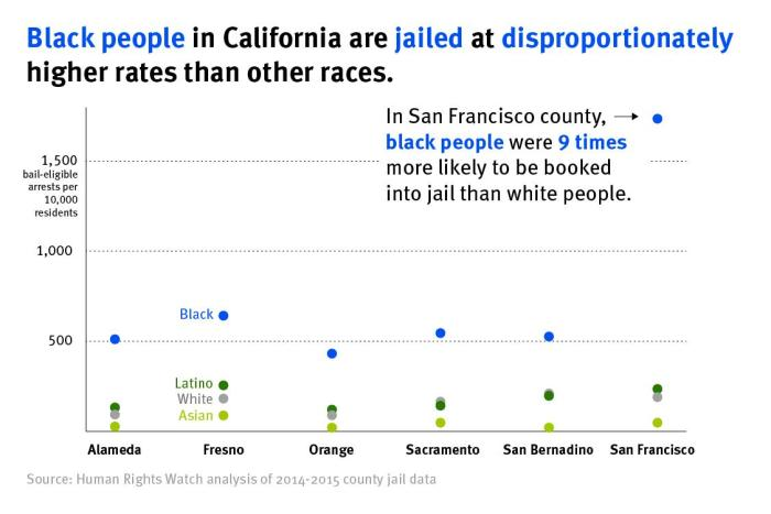 Black people in California are jailed at disproportionately higher rates than other races. graphic