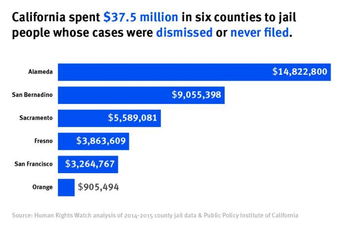 California spent $37.5 million in six counties to jail people whose cases were dismissed or never filed. graphic