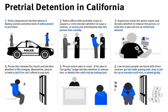 Pretrial detention in California graphic
