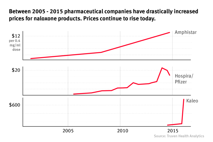 Between 2005 - 2015 pharmaceutical companies have drastically increased prices for naloxone products. Prices continue to rise today.