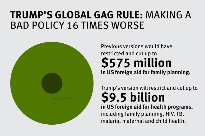 Trump's global gag rule infographic