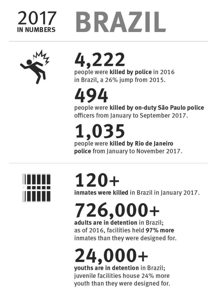 Brazil: 2017 in numbers