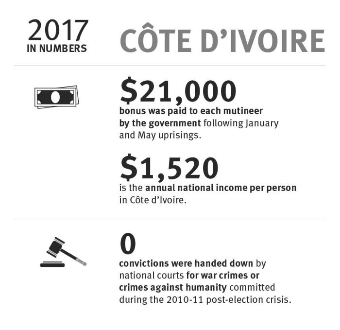 Côte d'Ivoire: 2017 in numbers