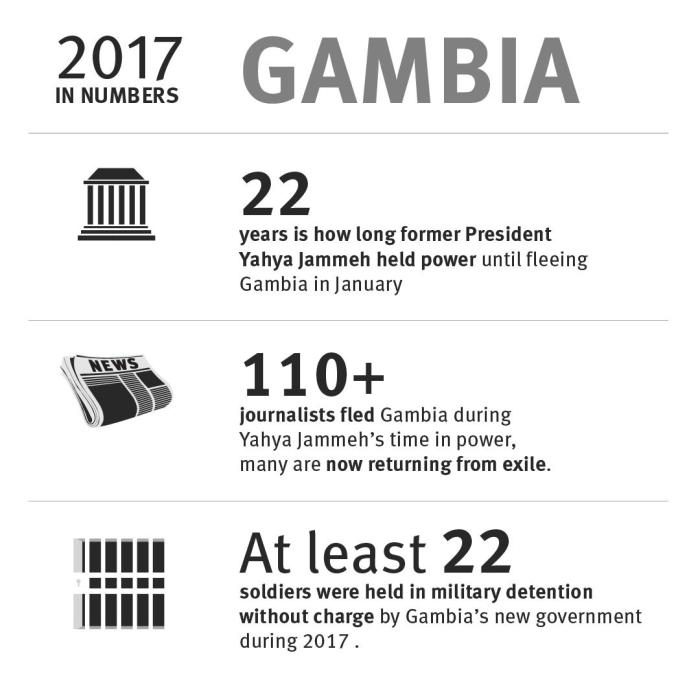 Gambia: 2017 in numbers