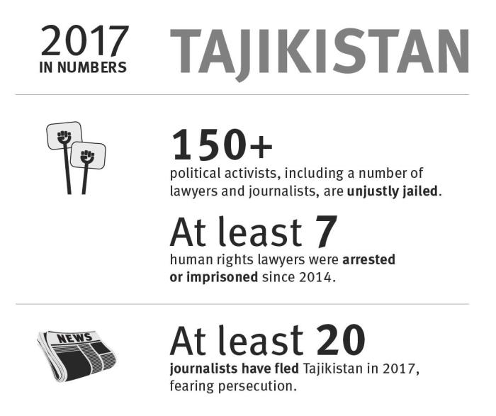 Tajikistan: 2017 in numbers
