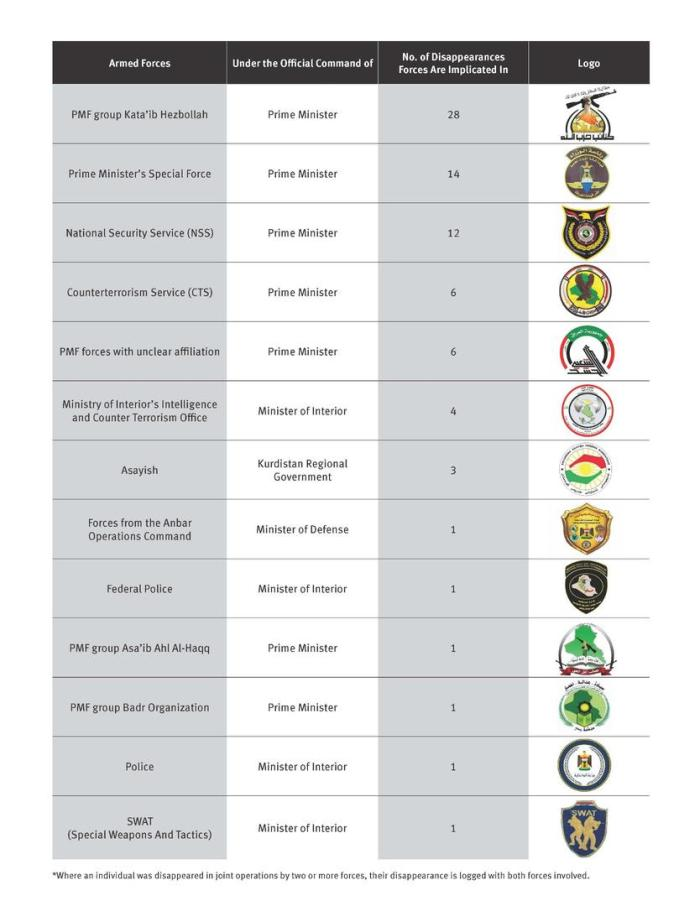 201809mena_iraq_table1