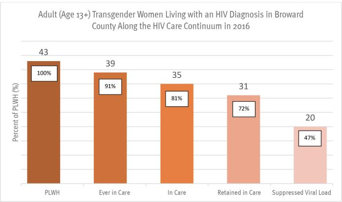 Graph VII. Transgender HIV Data Provided to Human Rights Watch from Florida Department of Health