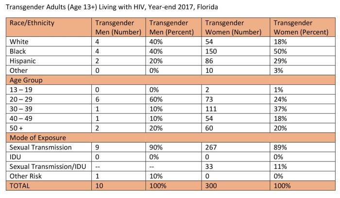 Table I. Transgender Adults (Age 13+) Living with HIV, Year-end 2017, Florida