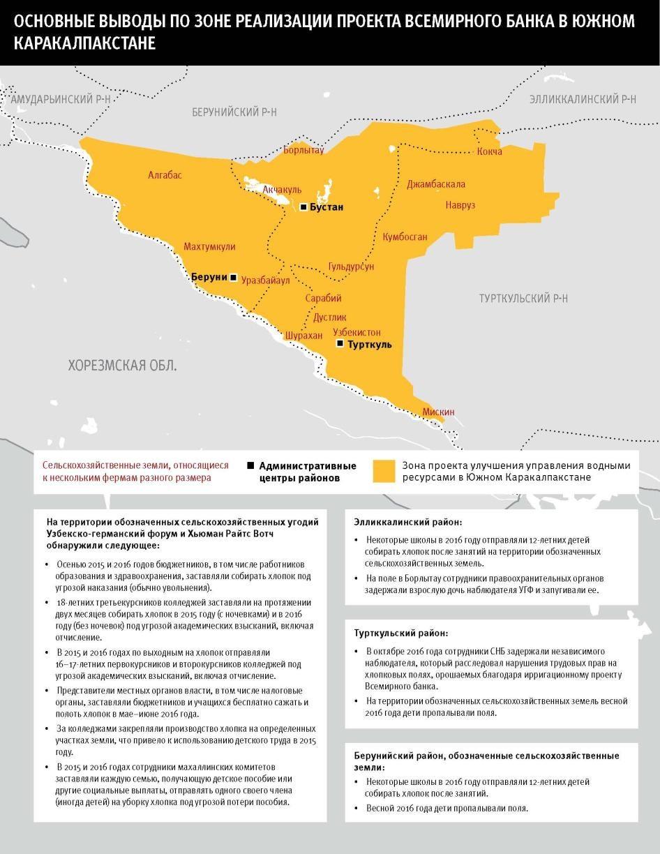 Карта основных выводов по зоне реализации проекта Всемирного банка в Южном Каракалпакстане